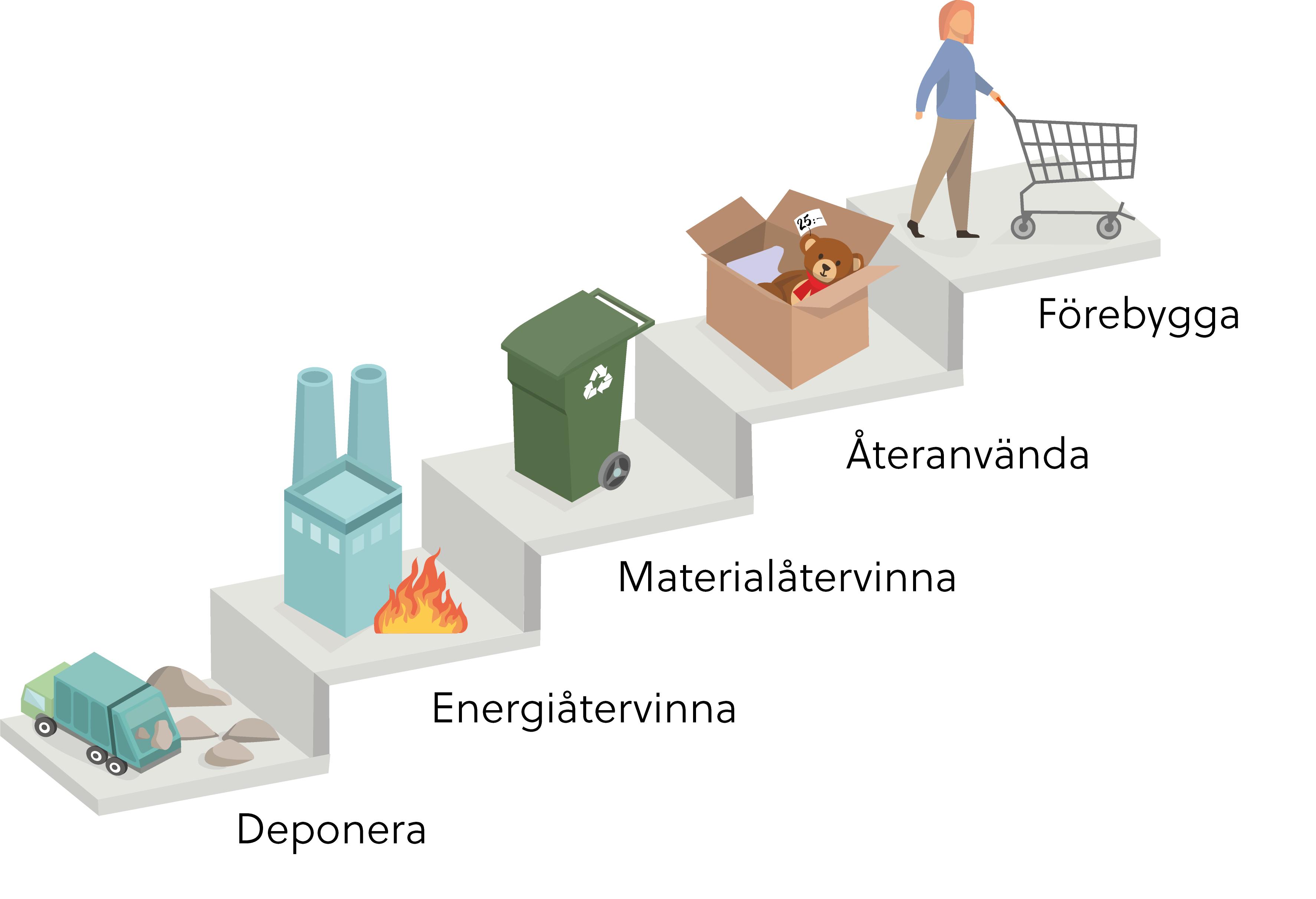 Högsta steget: Förebygga. Andra steget: Återanvända. Tredje steget: Materialåtervinning. Fjärde steget: Energiåtervinning. Sista och femte steget: Deponi.